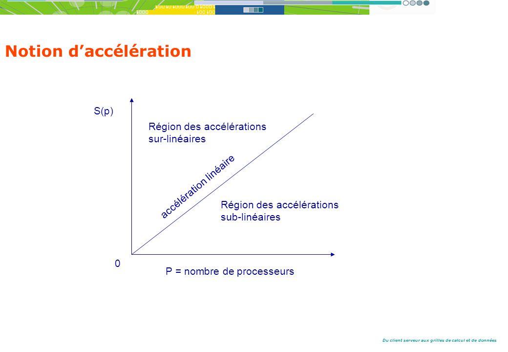 Notion d'accélération