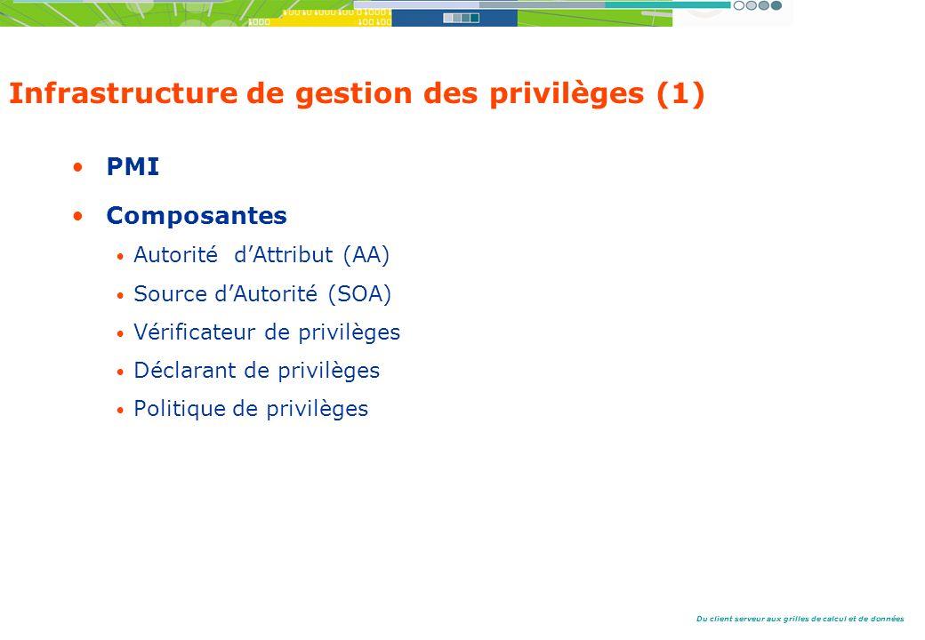 Infrastructure de gestion des privilèges (1)