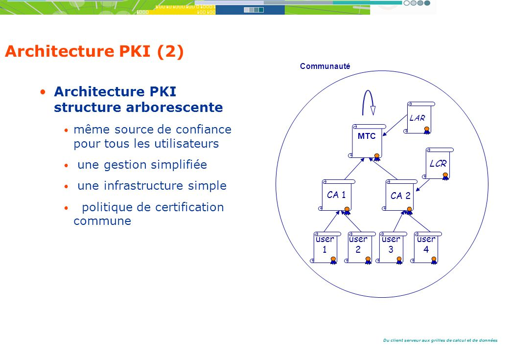 Architecture PKI (2) Architecture PKI structure arborescente
