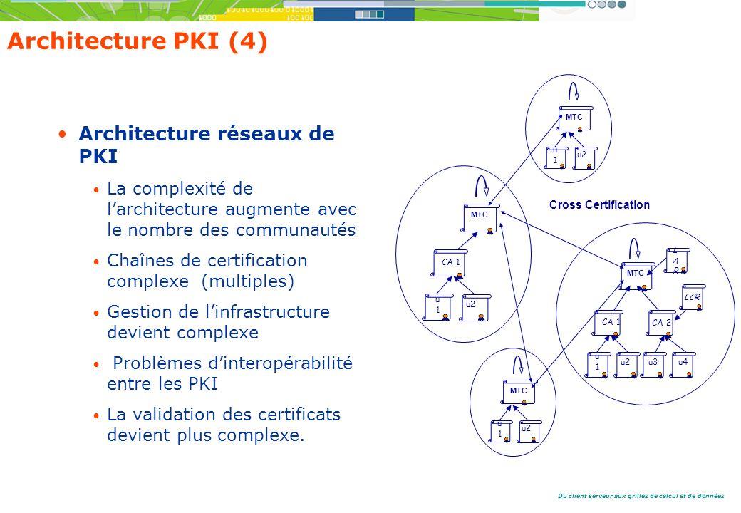 Architecture PKI (4) Architecture réseaux de PKI