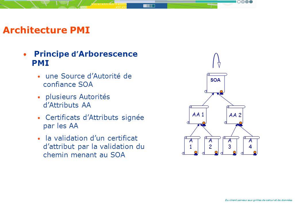 Architecture PMI Principe d'Arborescence PMI