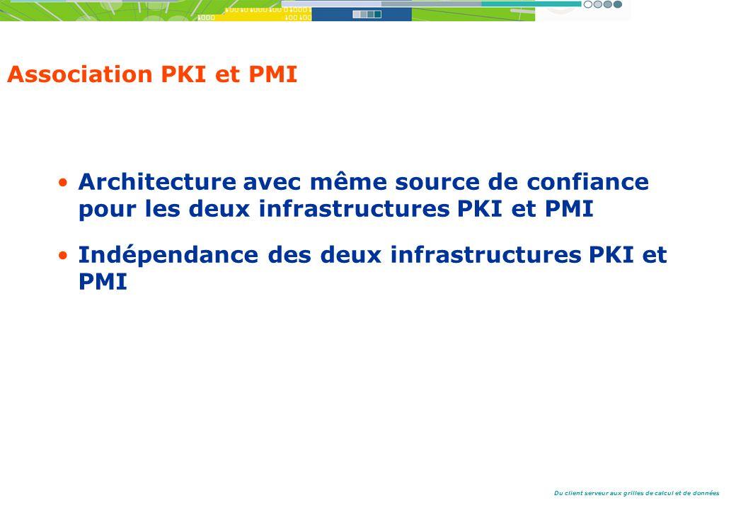 Association PKI et PMI Architecture avec même source de confiance pour les deux infrastructures PKI et PMI.
