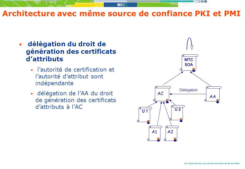 Architecture avec même source de confiance PKI et PMI