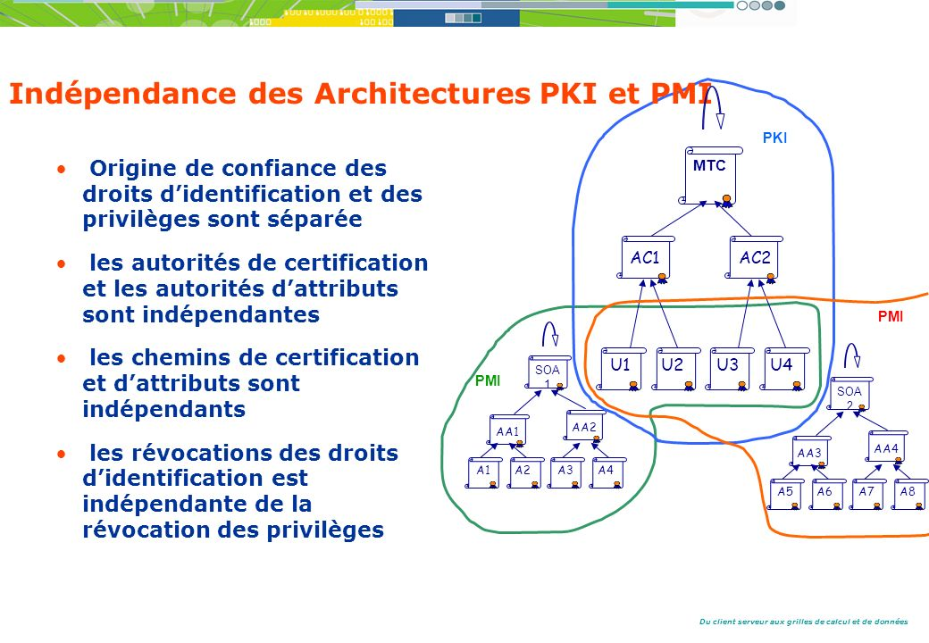 Indépendance des Architectures PKI et PMI