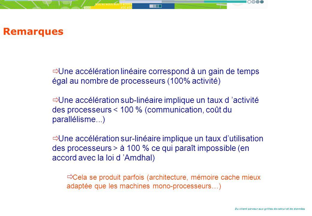 Remarques Une accélération linéaire correspond à un gain de temps égal au nombre de processeurs (100% activité)