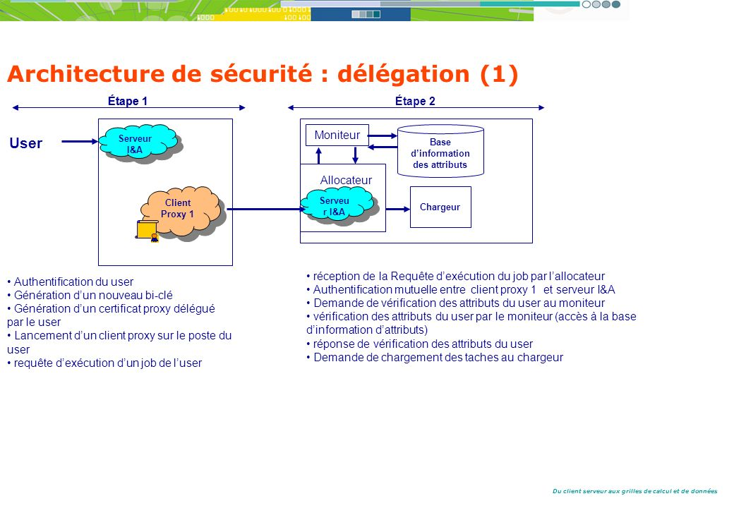 Architecture de sécurité : délégation (1)