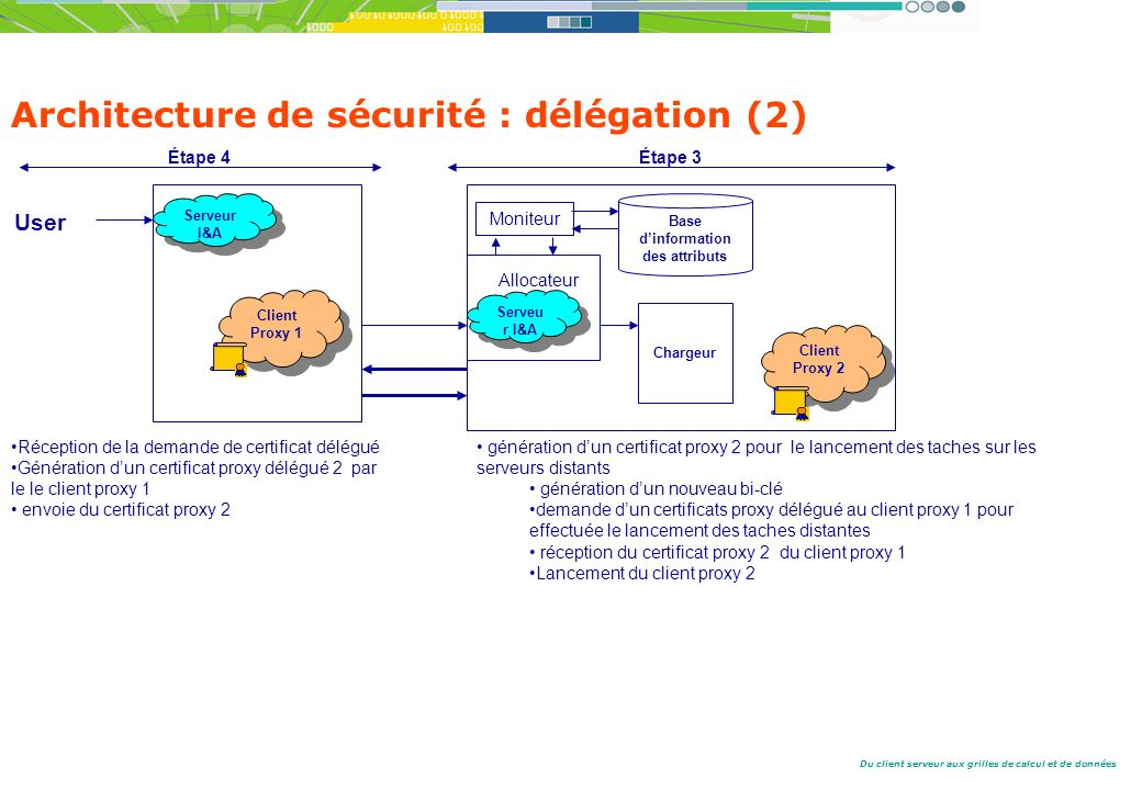 Architecture de sécurité : délégation (2)