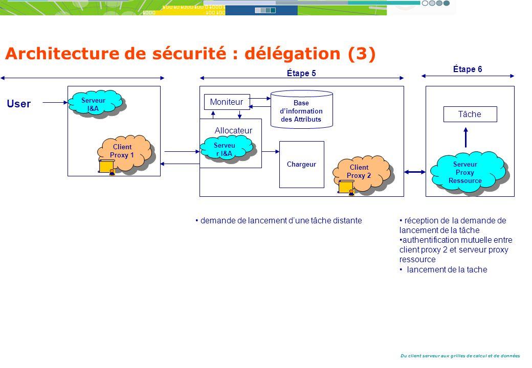 Architecture de sécurité : délégation (3)