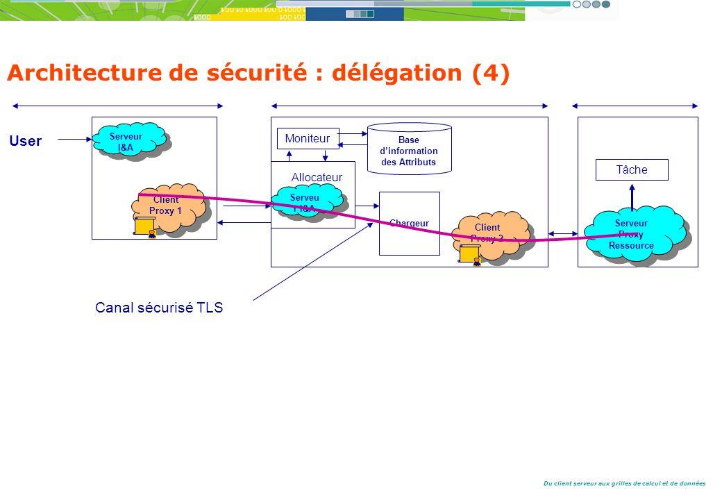 Architecture de sécurité : délégation (4)