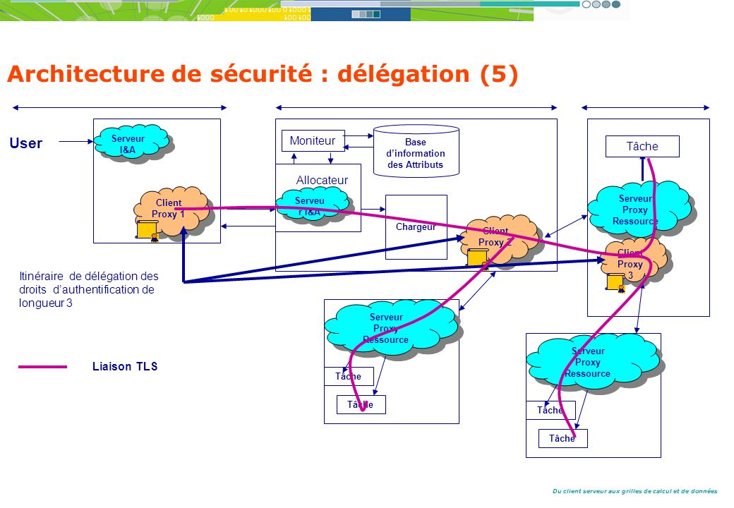 Architecture de sécurité : délégation (5)