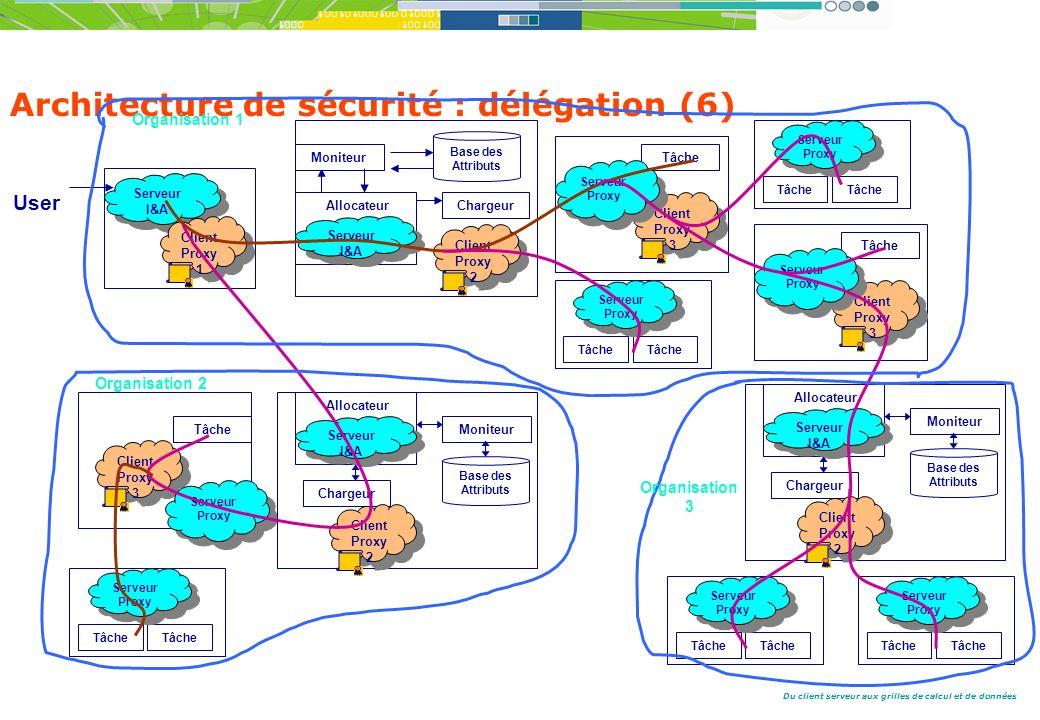 Architecture de sécurité : délégation (6)