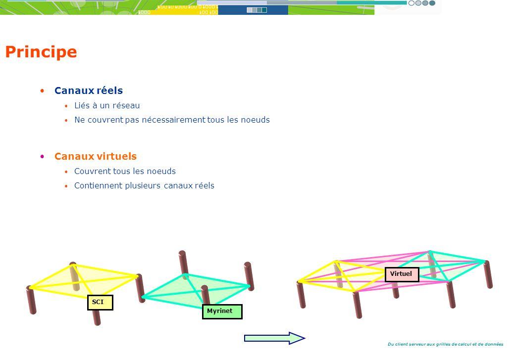 Principe Canaux réels Canaux virtuels Liés à un réseau