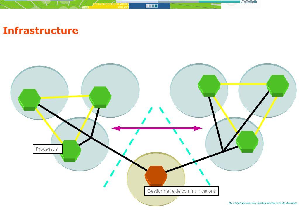 Infrastructure Processus Gestionnaire de communications