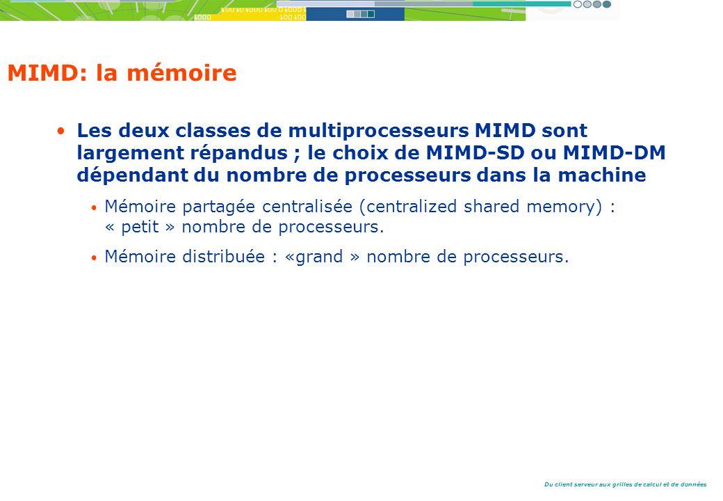 MIMD: la mémoire