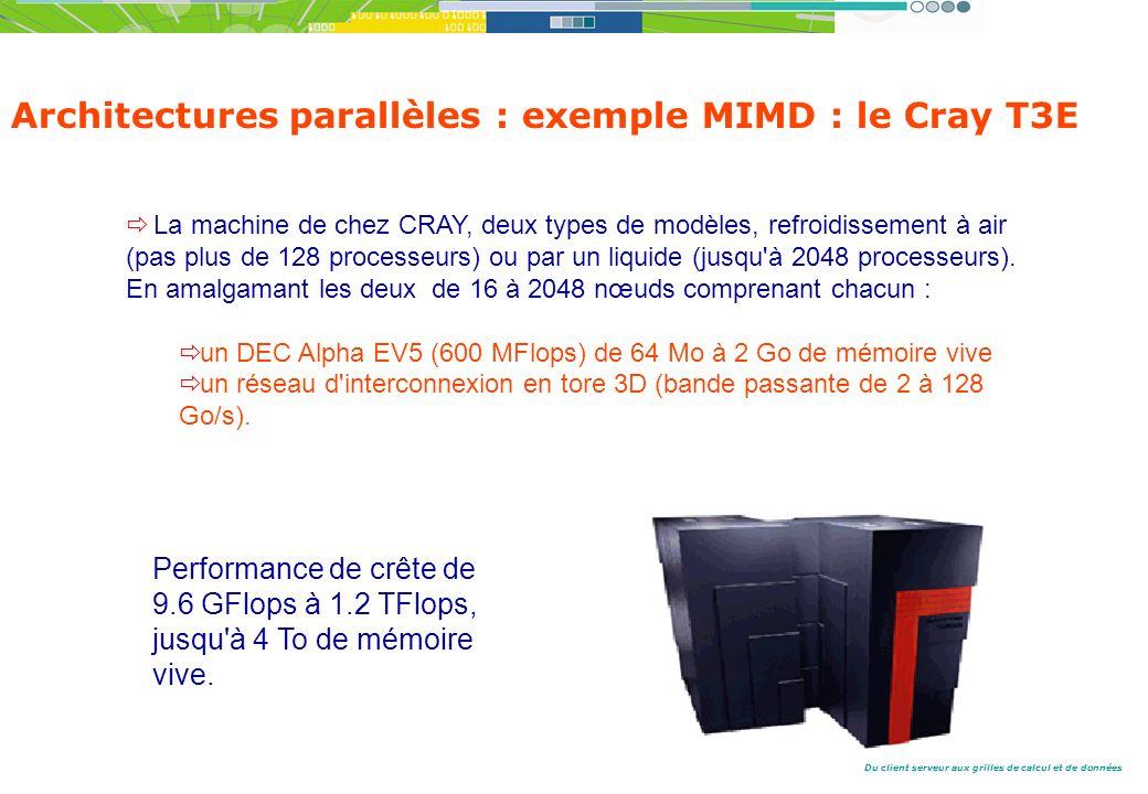 Architectures parallèles : exemple MIMD : le Cray T3E