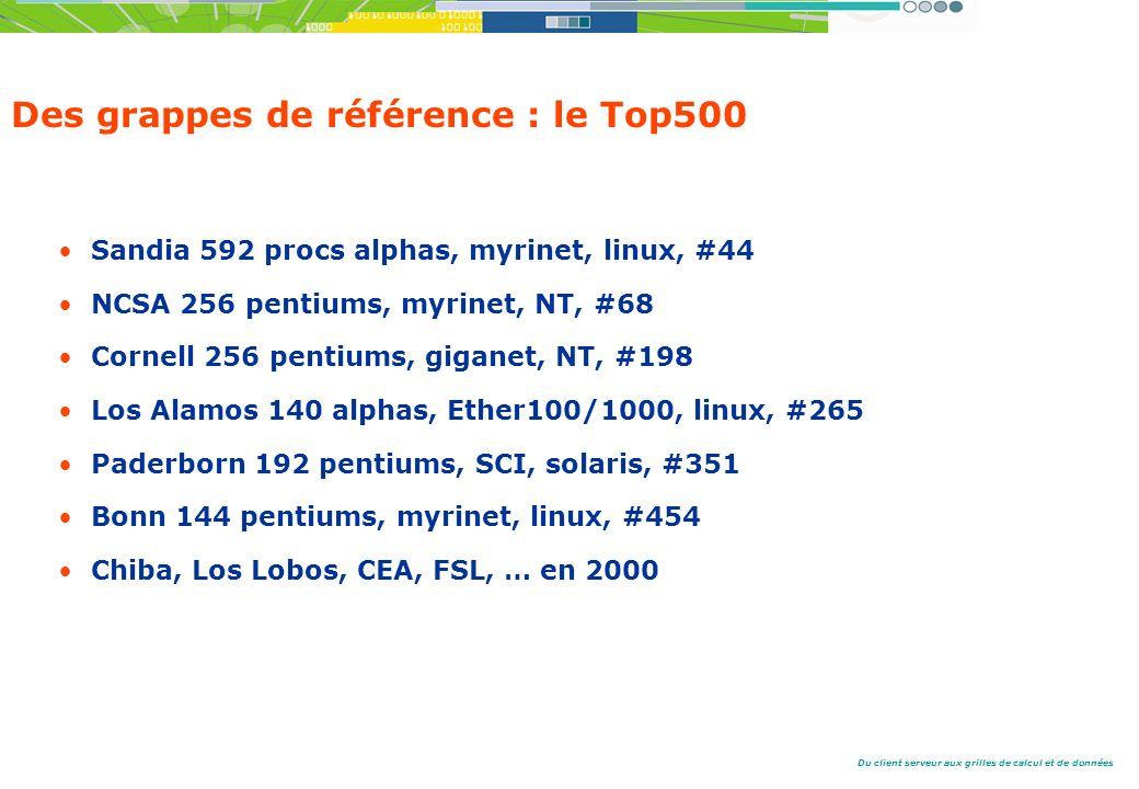 Des grappes de référence : le Top500