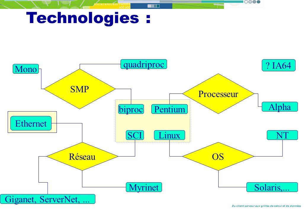 Technologies : SMP biproc quadriproc Mono IA64 Processeur Pentium