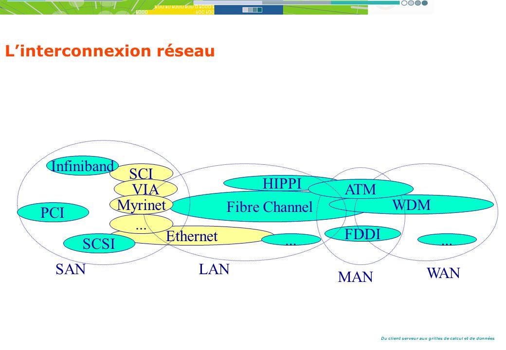L'interconnexion réseau