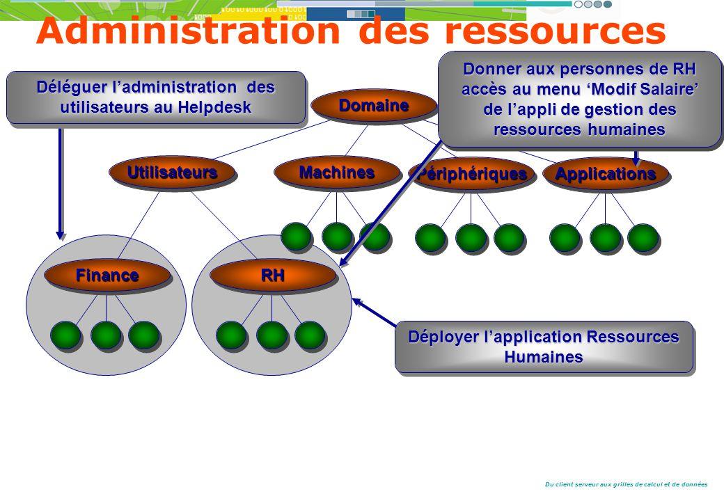 Administration des ressources