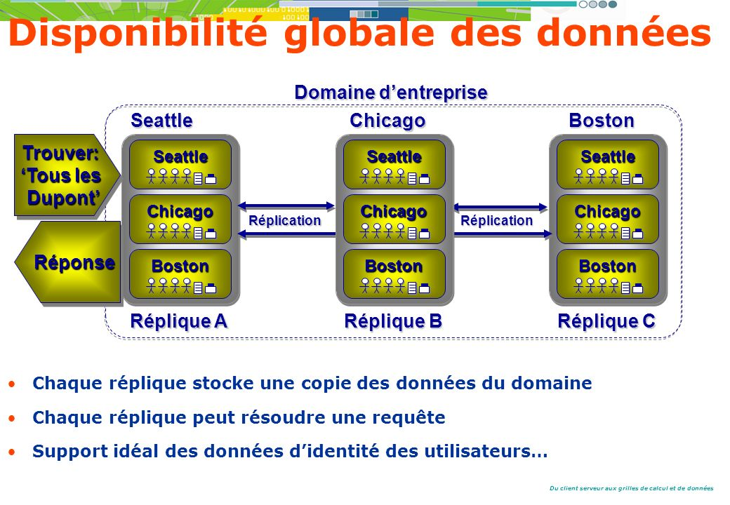 Disponibilité globale des données