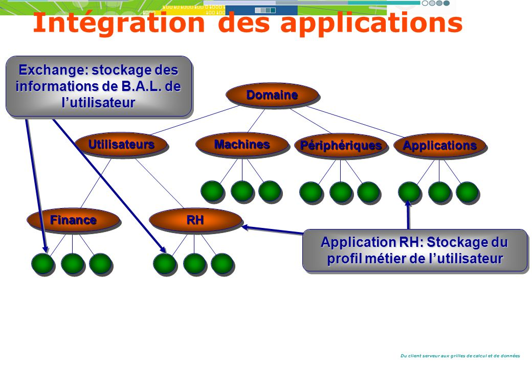 Intégration des applications