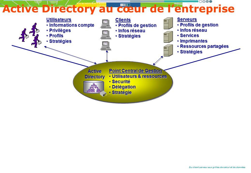 Active Directory au cœur de l'entreprise