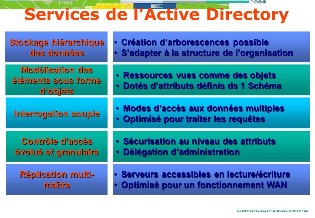 Services de l'Active Directory