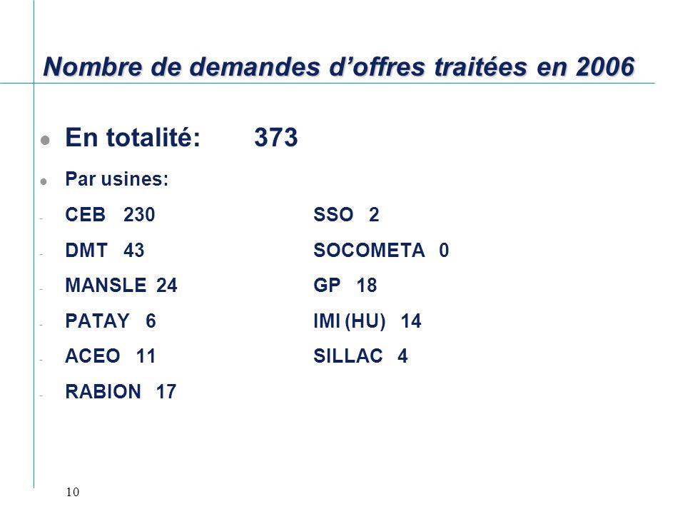 Nombre de demandes d'offres traitées en 2006