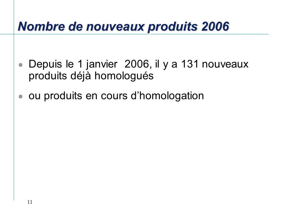 Nombre de nouveaux produits 2006