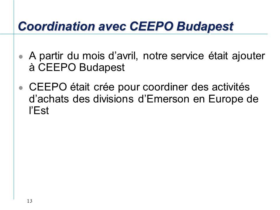 Coordination avec CEEPO Budapest