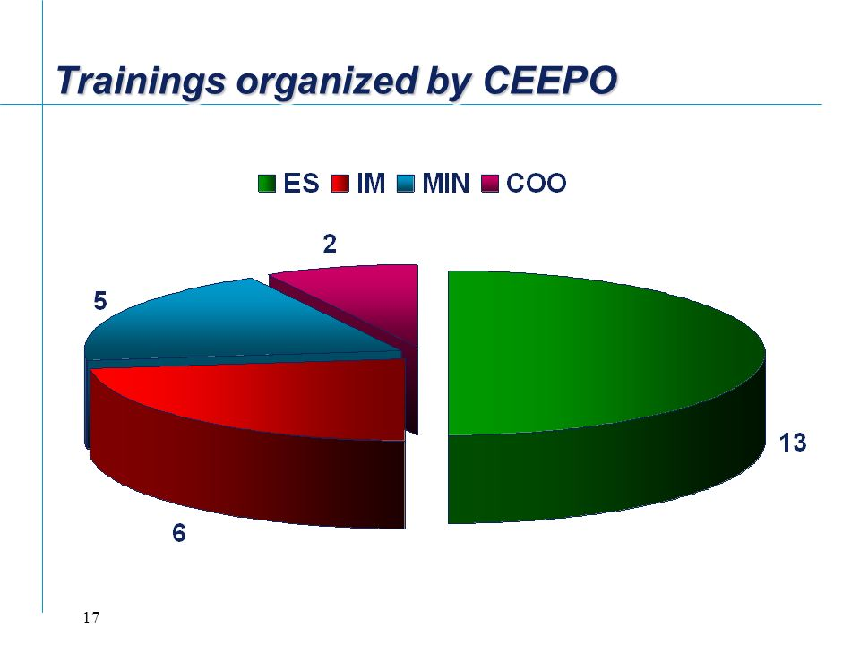 Trainings organized by CEEPO