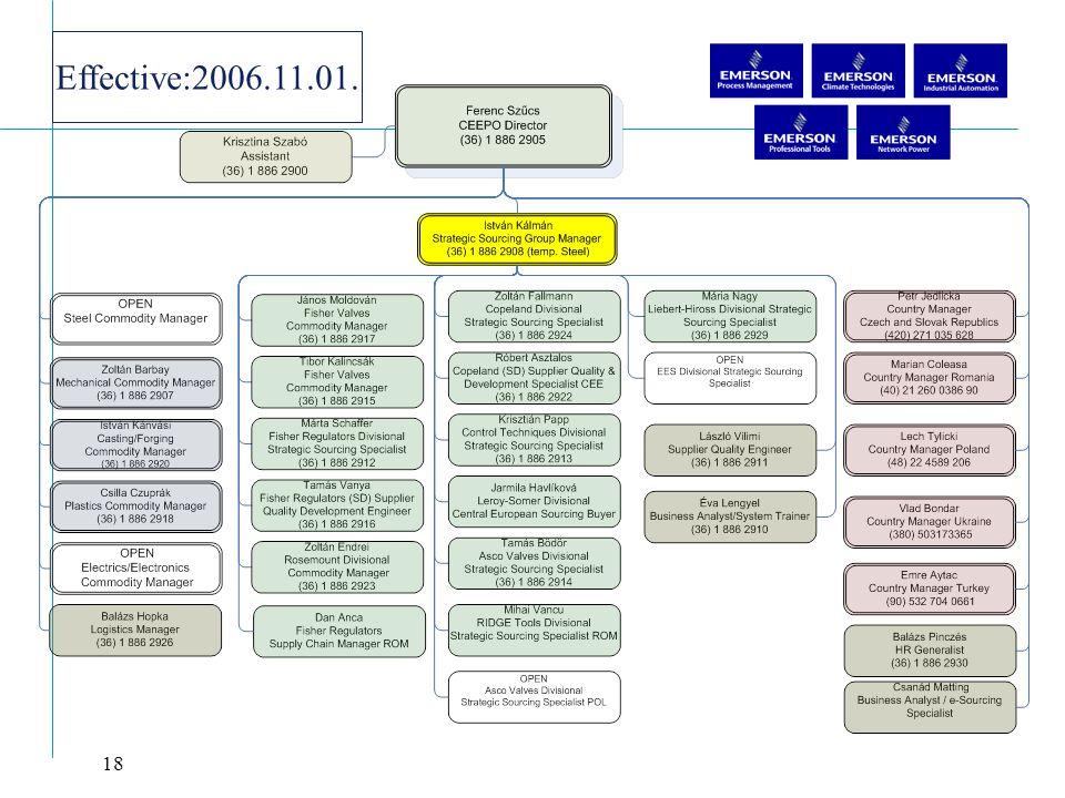 Effective:2006.11.01.