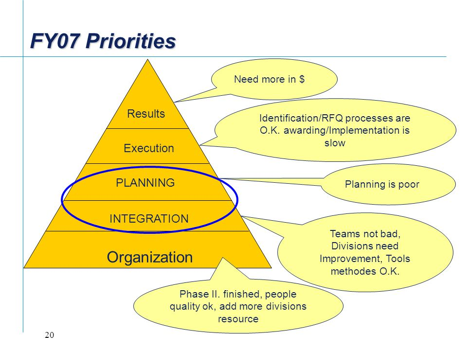 FY07 Priorities Organization Results Execution PLANNING INTEGRATION