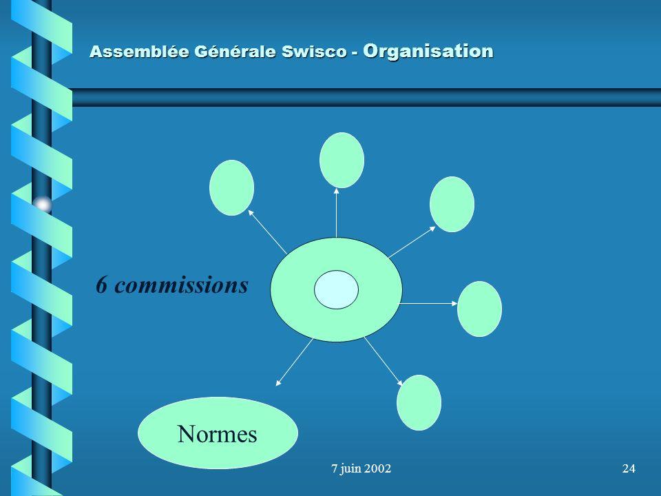 Assemblée Générale Swisco - Organisation