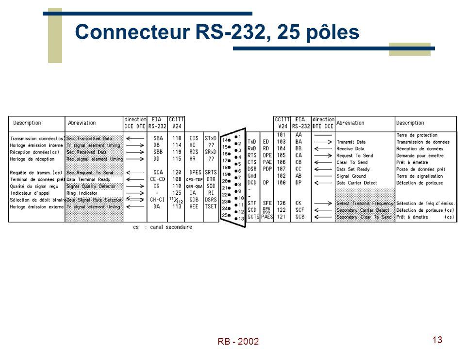 Connecteur RS-232, 25 pôles RB - 2002