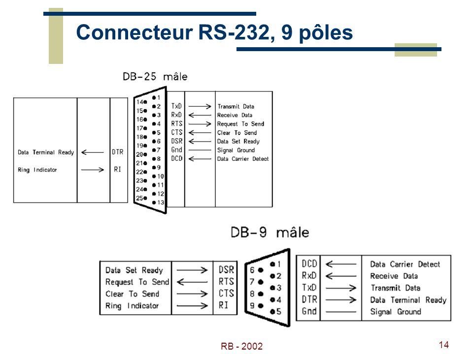 Connecteur RS-232, 9 pôles RB - 2002