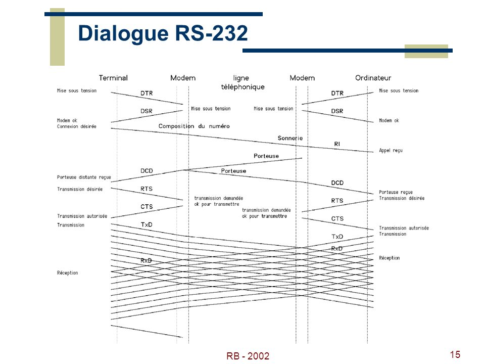 Dialogue RS-232 RB - 2002