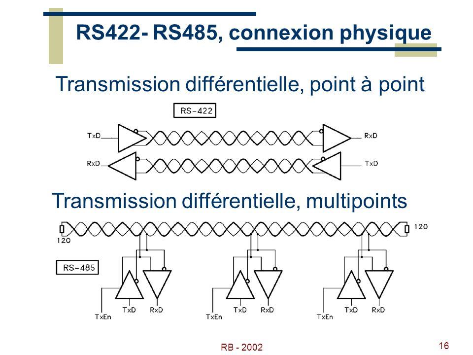RS422- RS485, connexion physique