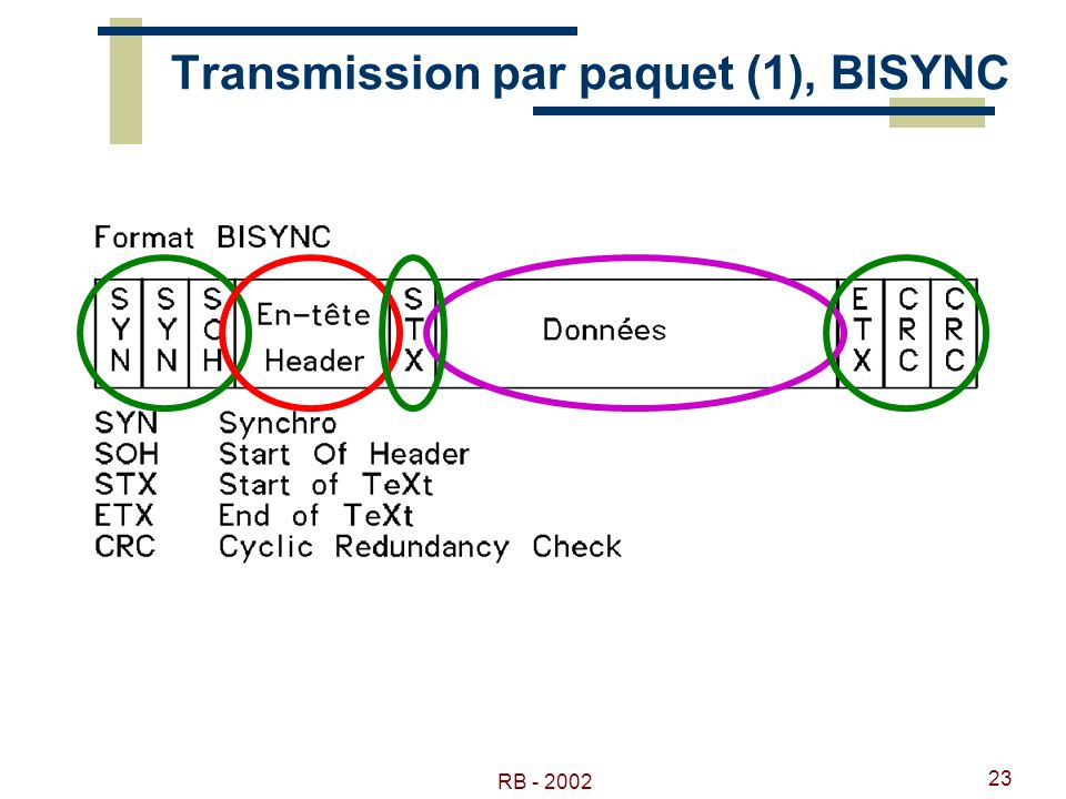 Transmission par paquet (1), BISYNC