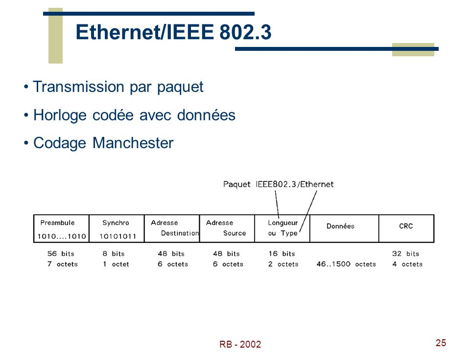 Ethernet/IEEE 802.3 Transmission par paquet Horloge codée avec données