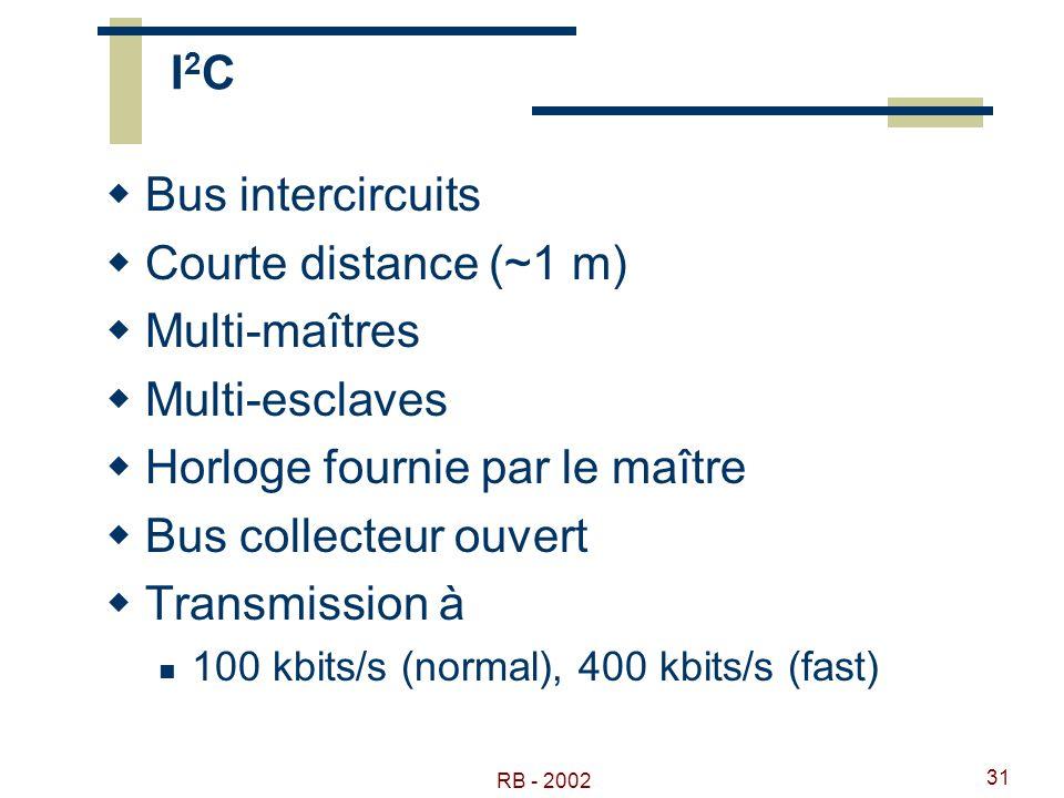 Horloge fournie par le maître Bus collecteur ouvert Transmission à
