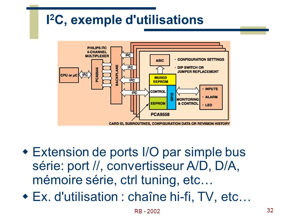 I2C, exemple d utilisations