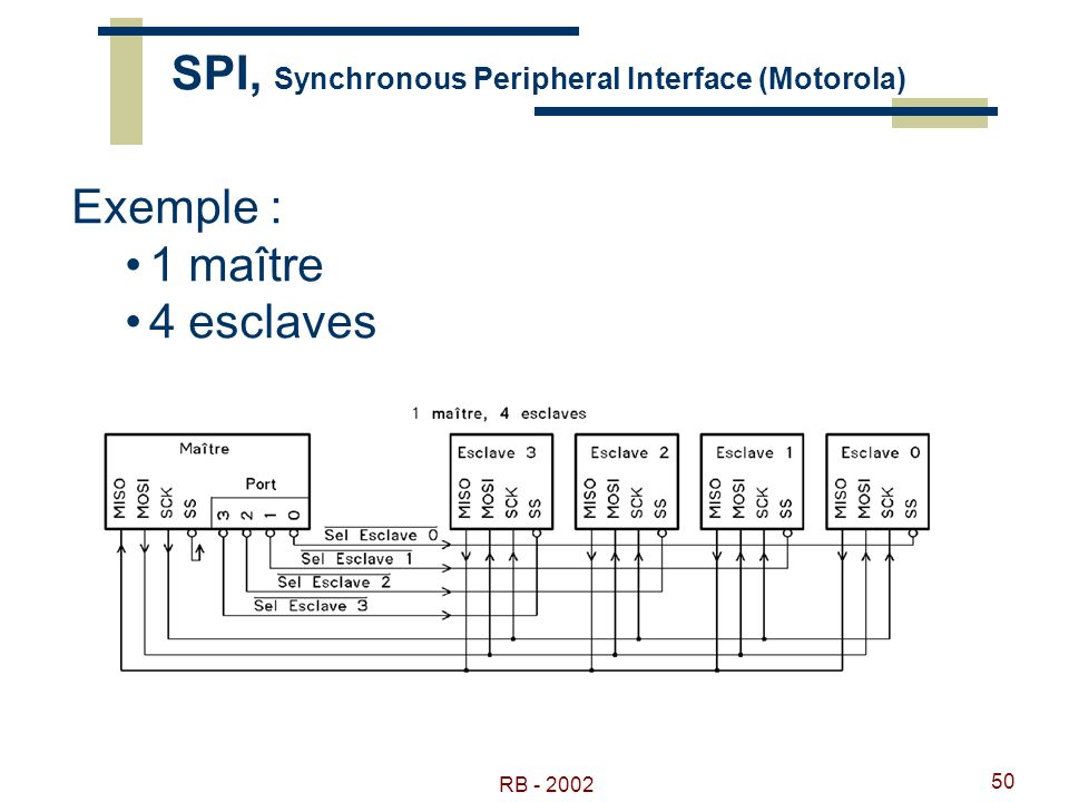 SPI, Synchronous Peripheral Interface (Motorola)