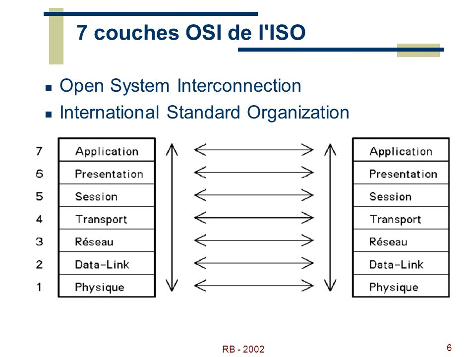 7 couches OSI de l ISO Open System Interconnection