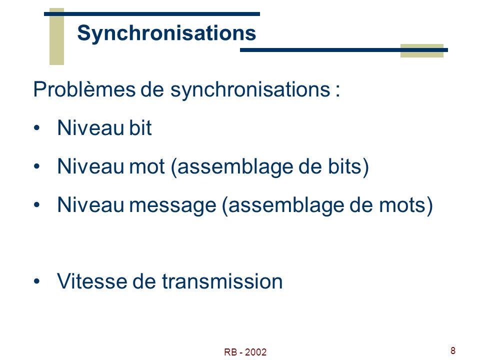 Problèmes de synchronisations : Niveau bit