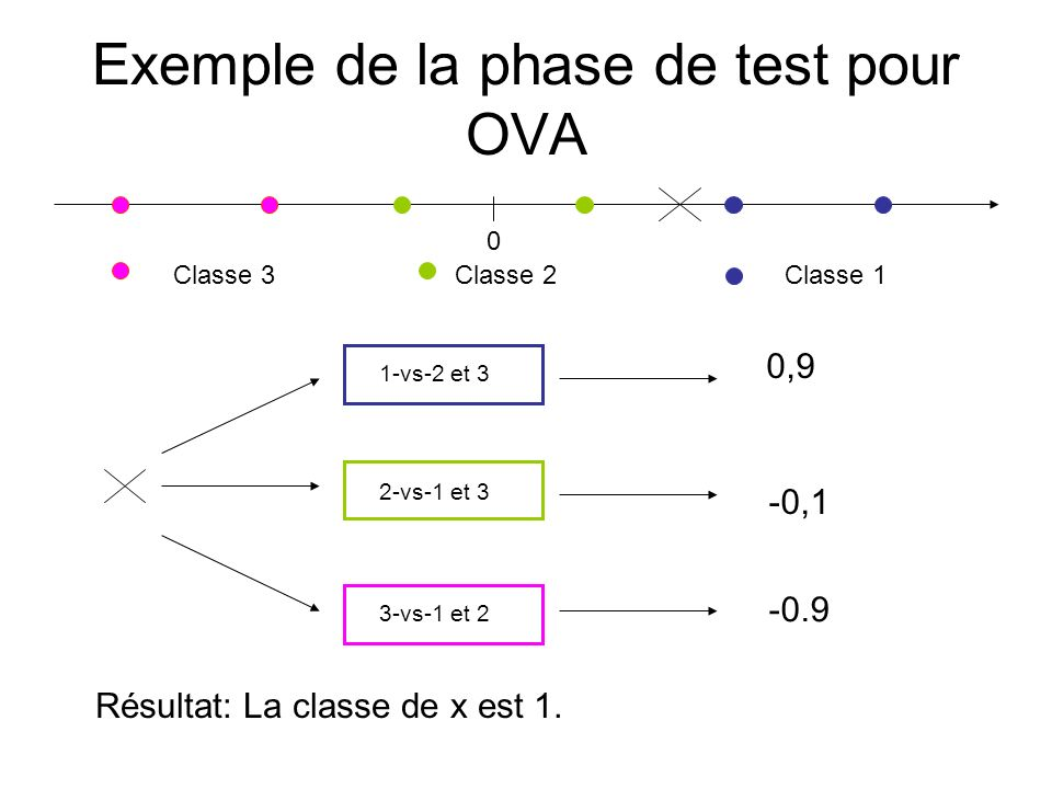 Exemple de la phase de test pour OVA