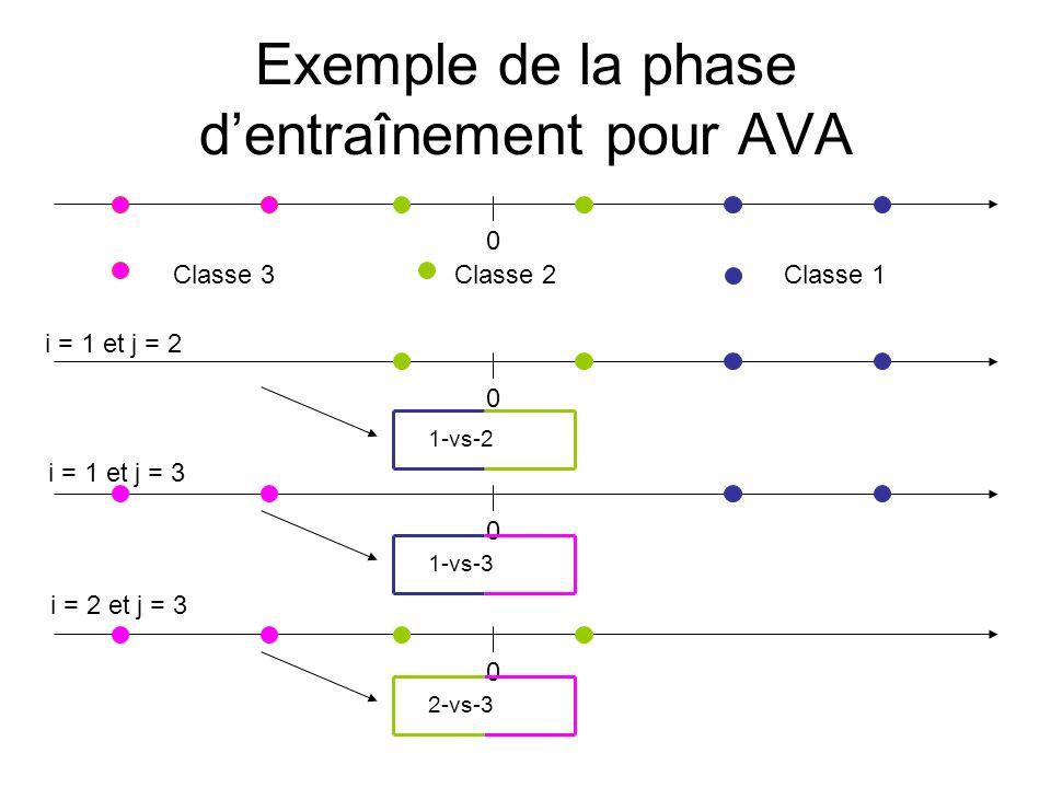 Exemple de la phase d'entraînement pour AVA
