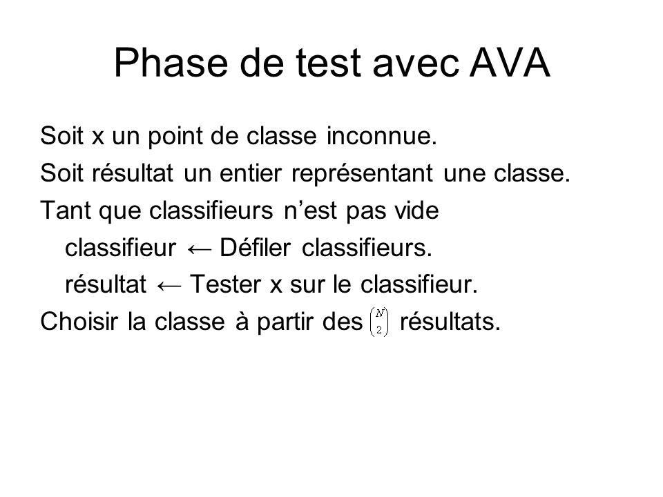 Phase de test avec AVA Soit x un point de classe inconnue.