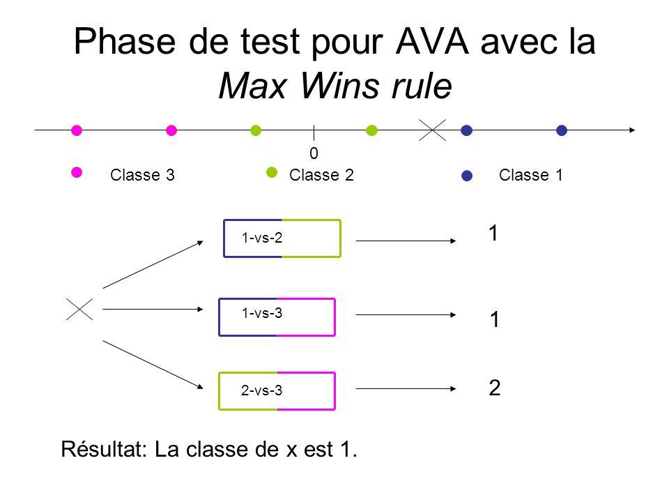 Phase de test pour AVA avec la Max Wins rule