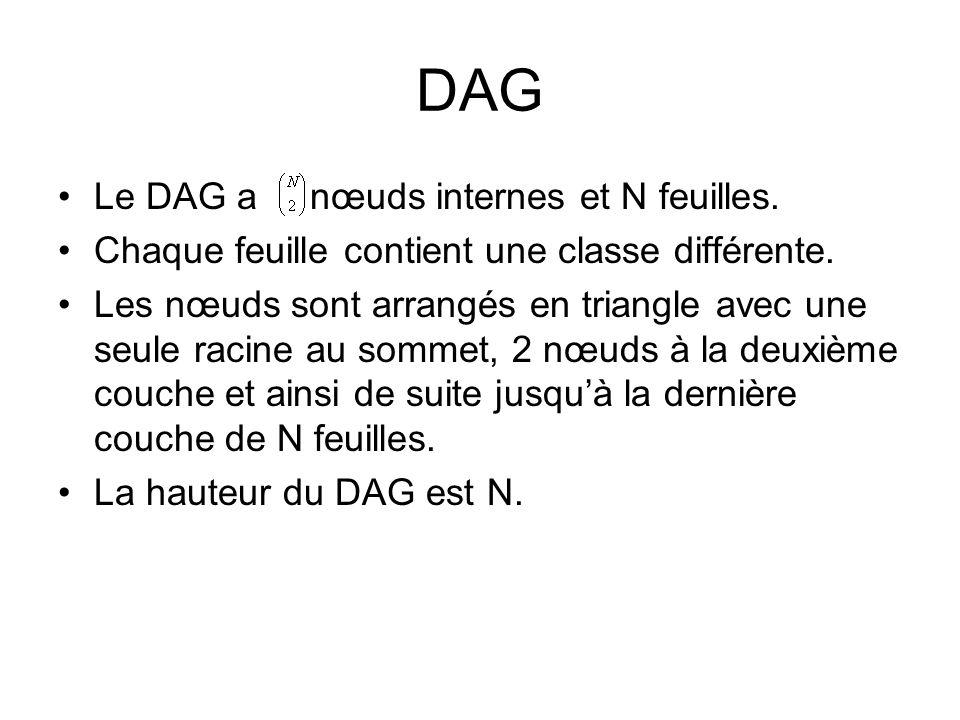DAG Le DAG a nœuds internes et N feuilles.